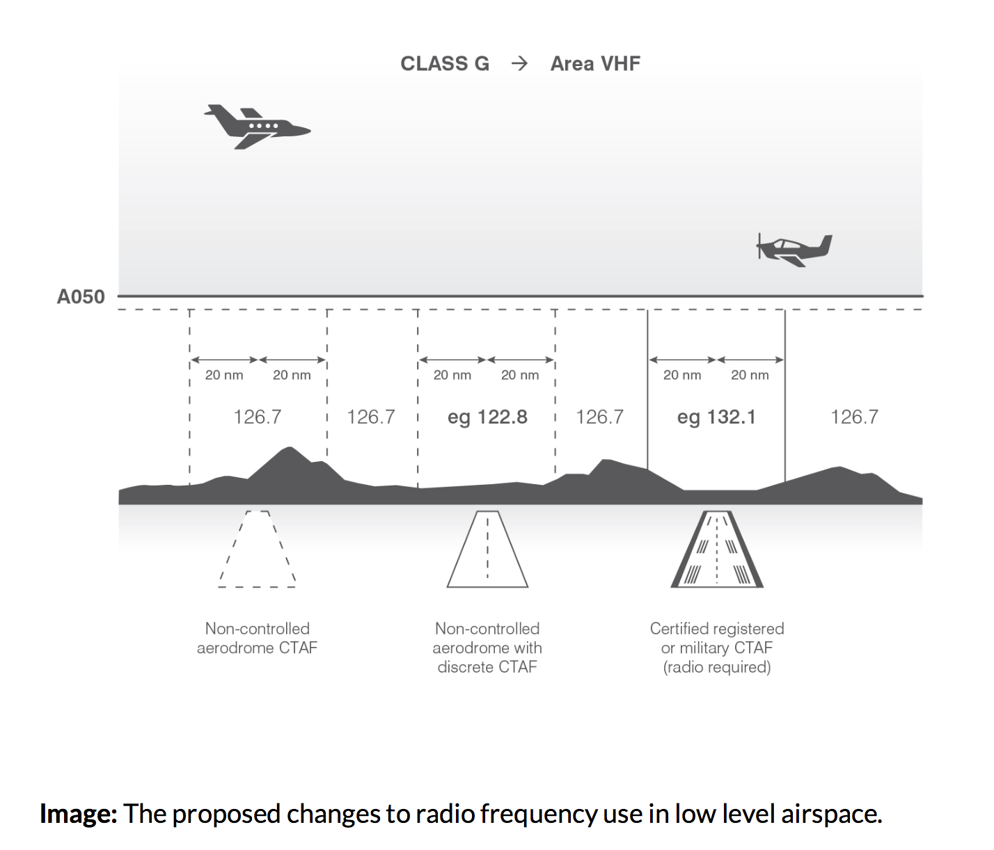 HGFA response - CASA Proposal - Frequency use at low level in Class G airspace